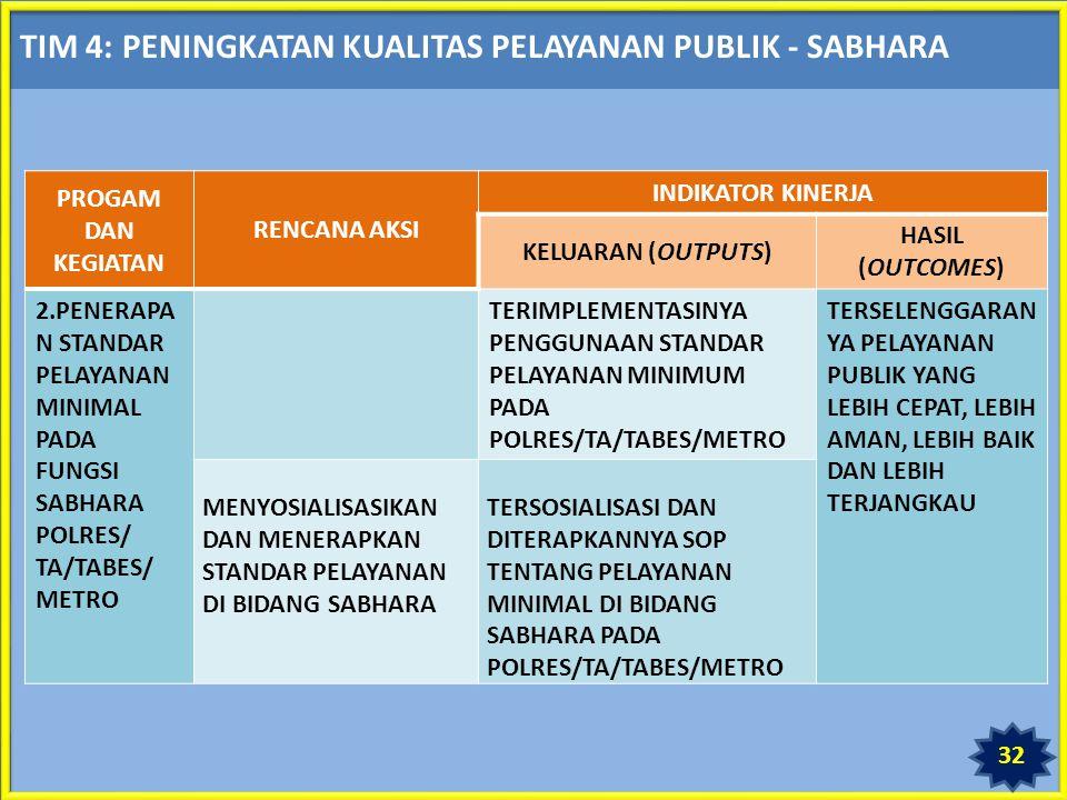 TIM 4: PENINGKATAN KUALITAS PELAYANAN PUBLIK - SABHARA PROGAM DAN KEGIATAN RENCANA AKSI INDIKATOR KINERJA KELUARAN (OUTPUTS) HASIL (OUTCOMES) 2.PENERAPA N STANDAR PELAYANAN MINIMAL PADA FUNGSI SABHARA POLRES/ TA/TABES/ METRO TERIMPLEMENTASINYA PENGGUNAAN STANDAR PELAYANAN MINIMUM PADA POLRES/TA/TABES/METRO TERSELENGGARAN YA PELAYANAN PUBLIK YANG LEBIH CEPAT, LEBIH AMAN, LEBIH BAIK DAN LEBIH TERJANGKAU MENYOSIALISASIKAN DAN MENERAPKAN STANDAR PELAYANAN DI BIDANG SABHARA TERSOSIALISASI DAN DITERAPKANNYA SOP TENTANG PELAYANAN MINIMAL DI BIDANG SABHARA PADA POLRES/TA/TABES/METRO 32