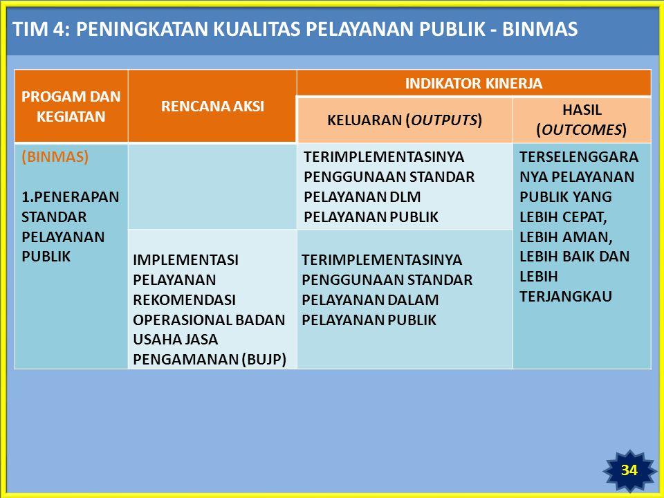 TIM 4: PENINGKATAN KUALITAS PELAYANAN PUBLIK - BINMAS PROGAM DAN KEGIATAN RENCANA AKSI INDIKATOR KINERJA KELUARAN (OUTPUTS) HASIL (OUTCOMES) (BINMAS) 1.PENERAPAN STANDAR PELAYANAN PUBLIK TERIMPLEMENTASINYA PENGGUNAAN STANDAR PELAYANAN DLM PELAYANAN PUBLIK TERSELENGGARA NYA PELAYANAN PUBLIK YANG LEBIH CEPAT, LEBIH AMAN, LEBIH BAIK DAN LEBIH TERJANGKAU IMPLEMENTASI PELAYANAN REKOMENDASI OPERASIONAL BADAN USAHA JASA PENGAMANAN (BUJP) TERIMPLEMENTASINYA PENGGUNAAN STANDAR PELAYANAN DALAM PELAYANAN PUBLIK 34