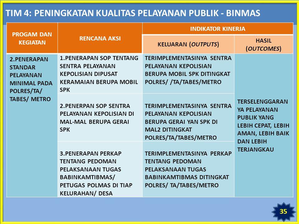 TIM 4: PENINGKATAN KUALITAS PELAYANAN PUBLIK - BINMAS PROGAM DAN KEGIATAN RENCANA AKSI INDIKATOR KINERJA KELUARAN (OUTPUTS) HASIL (OUTCOMES) 2.PENERAPAN STANDAR PELAYANAN MINIMAL PADA POLRES/TA/ TABES/ METRO 1.PENERAPAN SOP TENTANG SENTRA PELAYANAN KEPOLISIAN DIPUSAT KERAMAIAN BERUPA MOBIL SPK TERIMPLEMENTASINYA SENTRA PELAYANAN KEPOLISIAN BERUPA MOBIL SPK DITINGKAT POLRES/ /TA/TABES/METRO TERSELENGGARAN YA PELAYANAN PUBLIK YANG LEBIH CEPAT, LEBIH AMAN, LEBIH BAIK DAN LEBIH TERJANGKAU 2.PENERPAN SOP SENTRA PELAYANAN KEPOLISIAN DI MAL-MAL BERUPA GERAI SPK TERIMPLEMENTASINYA SENTRA PELAYANAN KEPOLISIAN BERUPA GERAI YAN SPK DI MAL2 DITINGKAT POLRES/TA/TABES/METRO 3.PENERAPAN PERKAP TENTANG PEDOMAN PELAKSANAAN TUGAS BABINKAMTIBMAS/ PETUGAS POLMAS DI TIAP KELURAHAN/ DESA TERIMPLEMENTASINYA PERKAP TENTANG PEDOMAN PELAKSANAAN TUGAS BABINKAMTIBMAS DITINGKAT POLRES/ TA/TABES/METRO 35