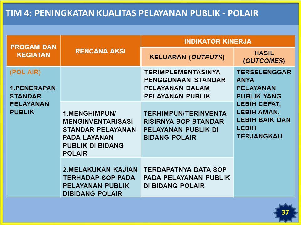 TIM 4: PENINGKATAN KUALITAS PELAYANAN PUBLIK - POLAIR PROGAM DAN KEGIATAN RENCANA AKSI INDIKATOR KINERJA KELUARAN (OUTPUTS) HASIL (OUTCOMES) (POL AIR) 1.PENERAPAN STANDAR PELAYANAN PUBLIK TERIMPLEMENTASINYA PENGGUNAAN STANDAR PELAYANAN DALAM PELAYANAN PUBLIK TERSELENGGAR ANYA PELAYANAN PUBLIK YANG LEBIH CEPAT, LEBIH AMAN, LEBIH BAIK DAN LEBIH TERJANGKAU 1.MENGHIMPUN/ MENGINVENTARISASI STANDAR PELAYANAN PADA LAYANAN PUBLIK DI BIDANG POLAIR TERHIMPUN/TERINVENTA RISIRNYA SOP STANDAR PELAYANAN PUBLIK DI BIDANG POLAIR 2.MELAKUKAN KAJIAN TERHADAP SOP PADA PELAYANAN PUBLIK DIBIDANG POLAIR TERDAPATNYA DATA SOP PADA PELAYANAN PUBLIK DI BIDANG POLAIR 37