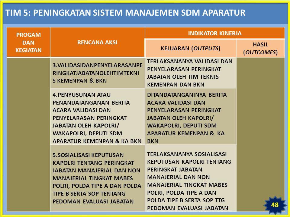 TIM 5: PENINGKATAN SISTEM MANAJEMEN SDM APARATUR PROGAM DAN KEGIATAN RENCANA AKSI INDIKATOR KINERJA KELUARAN (OUTPUTS) HASIL (OUTCOMES) 3.VALIDASIDANPENYELARASANPE RINGKATJABATANOLEHTIMTEKNI S KEMENPAN & BKN TERLAKSANANYA VALIDASI DAN PENYELARASAN PERINGKAT JABATAN OLEH TIM TEKNIS KEMENPAN DAN BKN 4.PENYUSUNAN ATAU PENANDATANGANAN BERITA ACARA VALIDASI DAN PENYELARASAN PERINGKAT JABATAN OLEH KAPOLRI/ WAKAPOLRI, DEPUTI SDM APARATUR KEMENPAN & KA BKN DITANDATANGANINYA BERITA ACARA VALIDASI DAN PENYELARASAN PERINGKAT JABATAN OLEH KAPOLRI/ WAKAPOLRI, DEPUTI SDM APARATUR KEMENPAN & KA BKN 5.SOSIALISASI KEPUTUSAN KAPOLRI TENTANG PERINGKAT JABATAN MANAJERIAL DAN NON MANAJERIAL TINGKAT MABES POLRI, POLDA TIPE A DAN POLDA TIPE B SERTA SOP TENTANG PEDOMAN EVALUASI JABATAN TERLAKSANANYA SOSIALISASI KEPUTUSAN KAPOLRI TENTANG PERINGKAT JABATAN MANAJERIAL DAN NON MANAJERIAL TINGKAT MABES POLRI, POLDA TIPE A DAN POLDA TIPE B SERTA SOP TTG PEDOMAN EVALUASI JABATAN 48