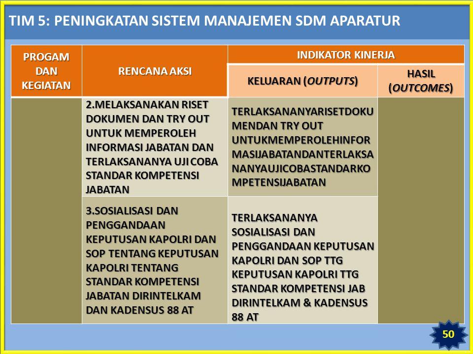 TIM 5: PENINGKATAN SISTEM MANAJEMEN SDM APARATUR PROGAM DAN KEGIATAN RENCANA AKSI INDIKATOR KINERJA KELUARAN (OUTPUTS) HASIL (OUTCOMES) 2.MELAKSANAKAN RISET DOKUMEN DAN TRY OUT UNTUK MEMPEROLEH INFORMASI JABATAN DAN TERLAKSANANYA UJI COBA STANDAR KOMPETENSI JABATAN TERLAKSANANYARISETDOKU MENDAN TRY OUT UNTUKMEMPEROLEHINFOR MASIJABATANDANTERLAKSA NANYAUJICOBASTANDARKO MPETENSIJABATAN 3.SOSIALISASI DAN PENGGANDAAN KEPUTUSAN KAPOLRI DAN SOP TENTANG KEPUTUSAN KAPOLRI TENTANG STANDAR KOMPETENSI JABATAN DIRINTELKAM DAN KADENSUS 88 AT TERLAKSANANYA SOSIALISASI DAN PENGGANDAAN KEPUTUSAN KAPOLRI DAN SOP TTG KEPUTUSAN KAPOLRI TTG STANDAR KOMPETENSI JAB DIRINTELKAM & KADENSUS 88 AT 50