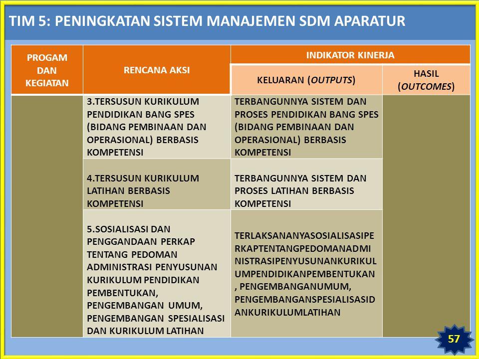TIM 5: PENINGKATAN SISTEM MANAJEMEN SDM APARATUR PROGAM DAN KEGIATAN RENCANA AKSI INDIKATOR KINERJA KELUARAN (OUTPUTS) HASIL (OUTCOMES) 3.TERSUSUN KURIKULUM PENDIDIKAN BANG SPES (BIDANG PEMBINAAN DAN OPERASIONAL) BERBASIS KOMPETENSI TERBANGUNNYA SISTEM DAN PROSES PENDIDIKAN BANG SPES (BIDANG PEMBINAAN DAN OPERASIONAL) BERBASIS KOMPETENSI 4.TERSUSUN KURIKULUM LATIHAN BERBASIS KOMPETENSI TERBANGUNNYA SISTEM DAN PROSES LATIHAN BERBASIS KOMPETENSI 5.SOSIALISASI DAN PENGGANDAAN PERKAP TENTANG PEDOMAN ADMINISTRASI PENYUSUNAN KURIKULUM PENDIDIKAN PEMBENTUKAN, PENGEMBANGAN UMUM, PENGEMBANGAN SPESIALISASI DAN KURIKULUM LATIHAN TERLAKSANANYASOSIALISASIPE RKAPTENTANGPEDOMANADMI NISTRASIPENYUSUNANKURIKUL UMPENDIDIKANPEMBENTUKAN, PENGEMBANGANUMUM, PENGEMBANGANSPESIALISASID ANKURIKULUMLATIHAN 57