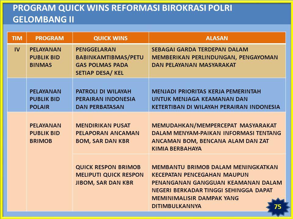 PROGRAM QUICK WINS REFORMASI BIROKRASI POLRI GELOMBANG II TIMPROGRAMQUICK WINSALASAN IVPELAYANAN PUBLIK BID BINMAS PENGGELARAN BABINKAMTIBMAS/PETU GAS POLMAS PADA SETIAP DESA/ KEL SEBAGAI GARDA TERDEPAN DALAM MEMBERIKAN PERLINDUNGAN, PENGAYOMAN DAN PELAYANAN MASYARAKAT PELAYANAN PUBLIK BID POLAIR PATROLI DI WILAYAH PERAIRAN INDONESIA DAN PERBATASAN MENJADI PRIORITAS KERJA PEMERINTAH UNTUK MENJAGA KEAMANAN DAN KETERTIBAN DI WILAYAH PERAIRAN INDONESIA PELAYANAN PUBLIK BID BRIMOB MENDIRIKAN PUSAT PELAPORAN ANCAMAN BOM, SAR DAN KBR MEMUDAHKAN/MEMPERCEPAT MASYARAKAT DALAM MENYAM-PAIKAN INFORMASI TENTANG ANCAMAN BOM, BENCANA ALAM DAN ZAT KIMIA BERBAHAYA QUICK RESPON BRIMOB MELIPUTI QUICK RESPON JIBOM, SAR DAN KBR MEMBANTU BRIMOB DALAM MENINGKATKAN KECEPATAN PENCEGAHAN MAUPUN PENANGANAN GANGGUAN KEAMANAN DALAM NEGERI BERKADAR TINGGI SEHINGGA DAPAT MEMINIMALISIR DAMPAK YANG DITIMBULKANNYA 75