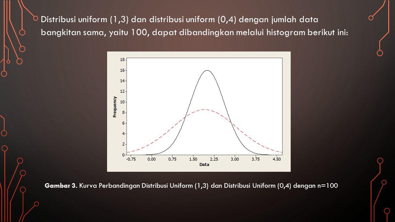 Distribusi uniform (1,3) dan distribusi uniform (0,4) dengan jumlah data bangkitan sama, yaitu 100, dapat dibandingkan melalui histogram berikut ini: