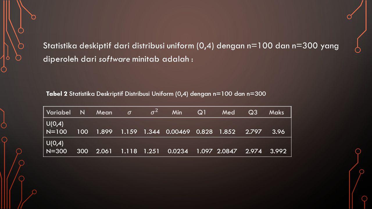 Gambar 6 Histogram Distribusi Uniform (0,4) dengan n=100 dan n=300 Distribusi uniform (0,4) dengan n=100 dan n=300, dapat dibandingkan melalui histogram berikut ini: