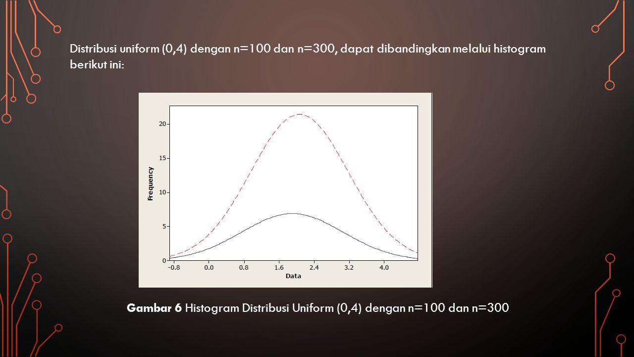 Gambar 6 Histogram Distribusi Uniform (0,4) dengan n=100 dan n=300 Distribusi uniform (0,4) dengan n=100 dan n=300, dapat dibandingkan melalui histogr