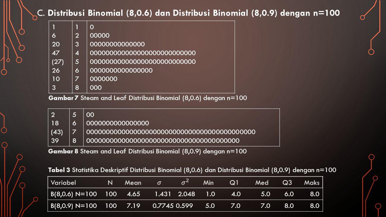 Distribusi binomial (8,0.6) dan distribusi binomial (8,0.9) dengan jumlah data bangkitan sama, yaitu 100, dapat dibandingkan melalui histogram berikut ini: Gambar 9 Histogram Distribusi Binomial (8,0.6) Distribusi Binomial (8,0.9) dengan n=100