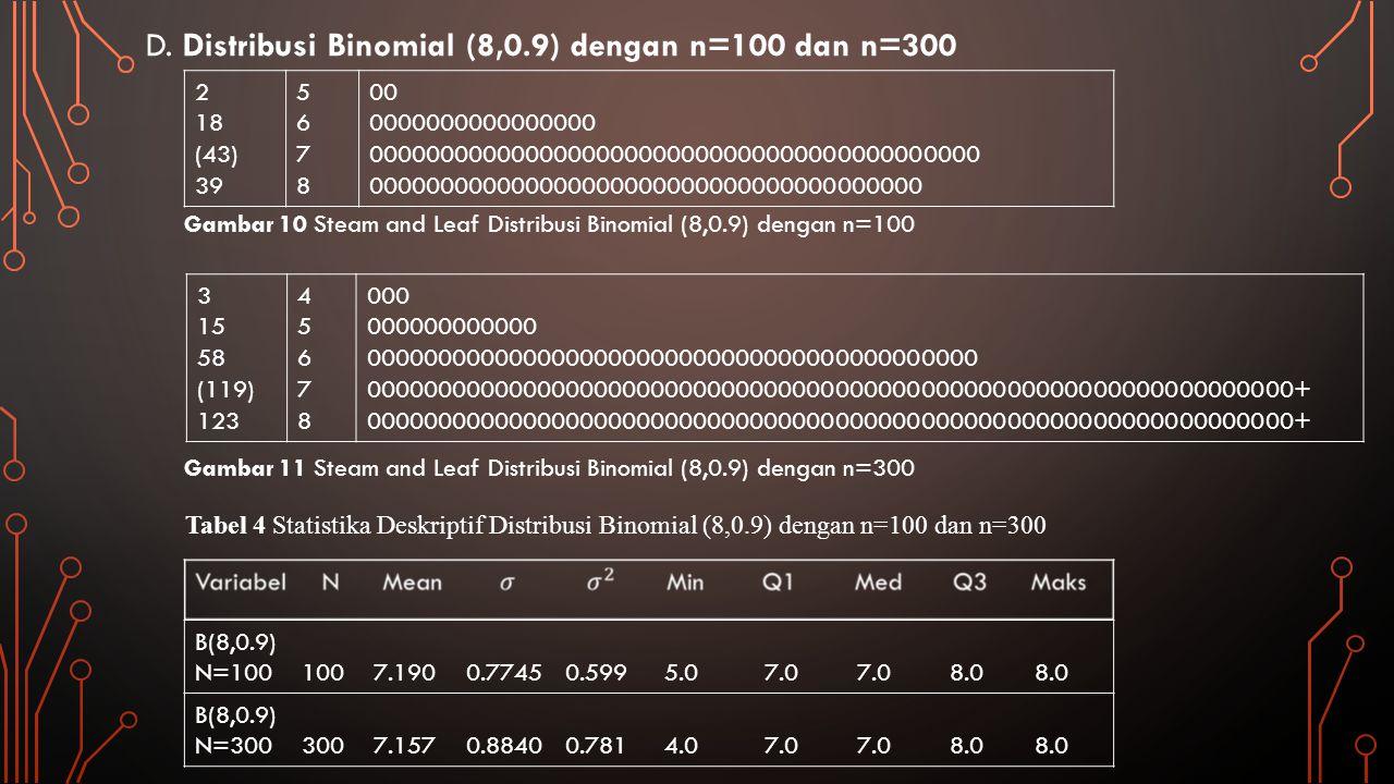 Distribusi binomial (8,0.9) dengan n=100 dan distribusi binomial (8,0.9) dengan n=300, dapat dibandingkan melalui histogram berikut ini: Gambar 12 Histogram Distribusi Binomial (8,0.9) dengan n=100 dan n=300