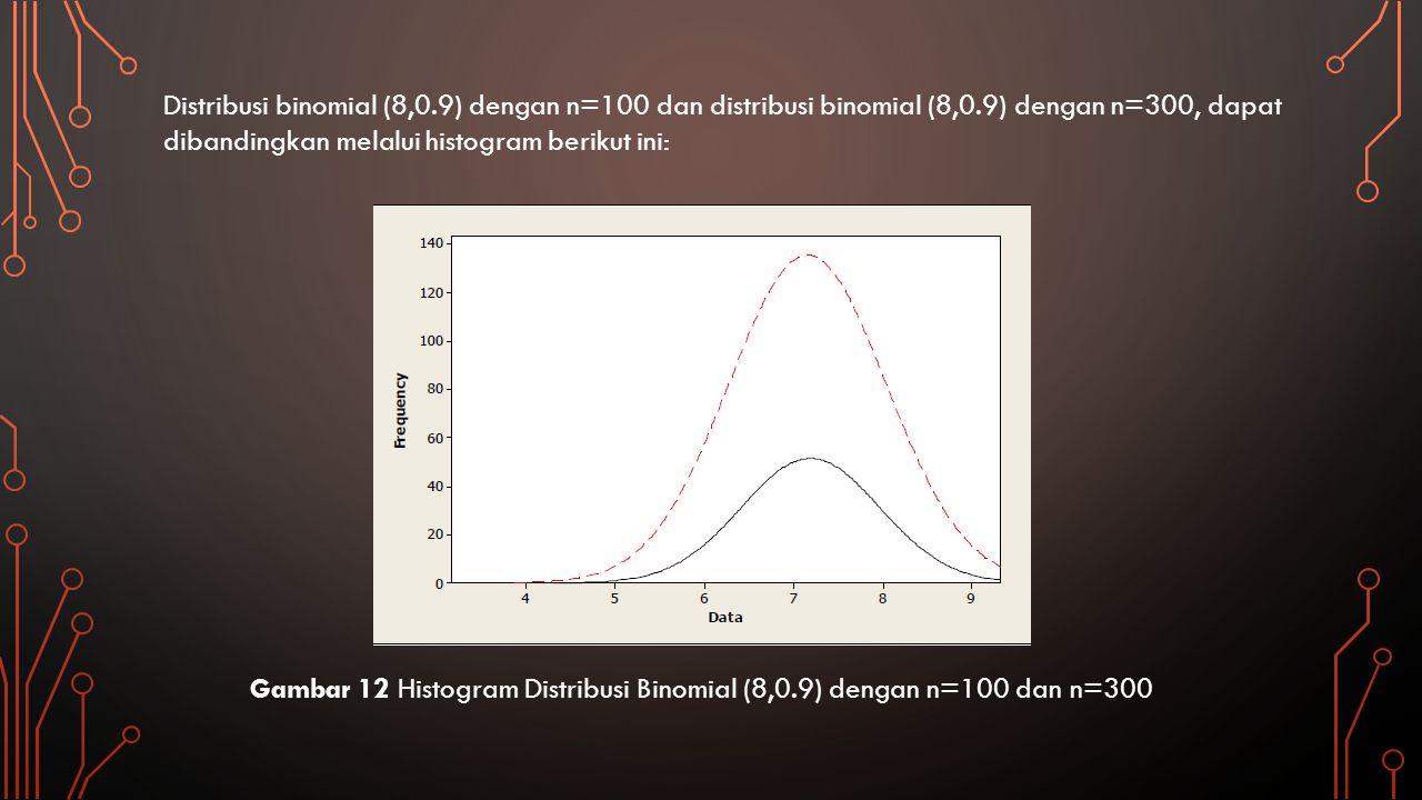 KESIMPULAN Berdasarkan dua percobaan variabel acak yang telah dilakukan yaitu distribusi binomial dan distribusi uniform, maka dapat disimpulkan bahwa dalam distribusi uniform semakin besar bangkitan data dengan nilai n yang lebih besar maka kurva akan melenceng ke kanan dan puncak kurva yang semakin tinggi.