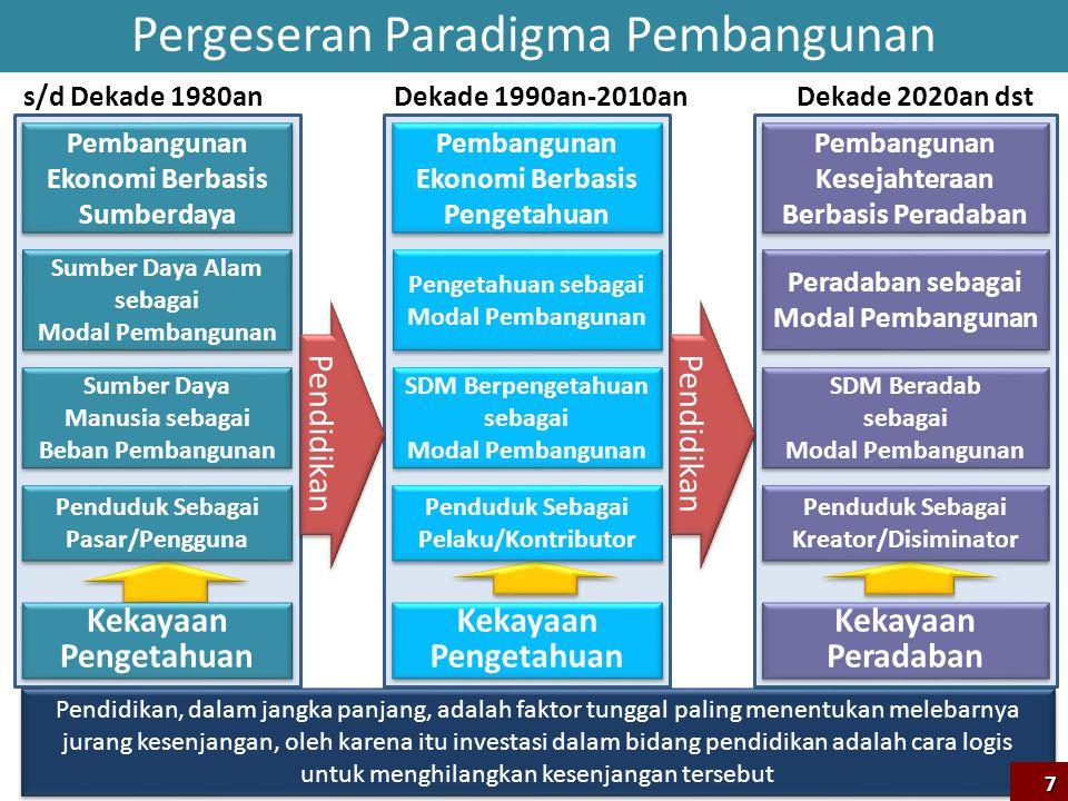Pembangunan Kesejahteraan Berbasis Peradaban Modal Sosial- Budaya Modal Individu Modal Pengetahuan/ Keterampilan Modal Peradaban Modal SDM -Sikap -Keterampilan -pengetahuan Pembangunan Kesejahteraan 8 Terwujud Melalui Keutuhan ASK Modal Sistem Pemerintahan Global Prosperity Index menempatkan Indonesia pada urutan ke 63, dengan modal sosial-budaya menempati urutan ke 27