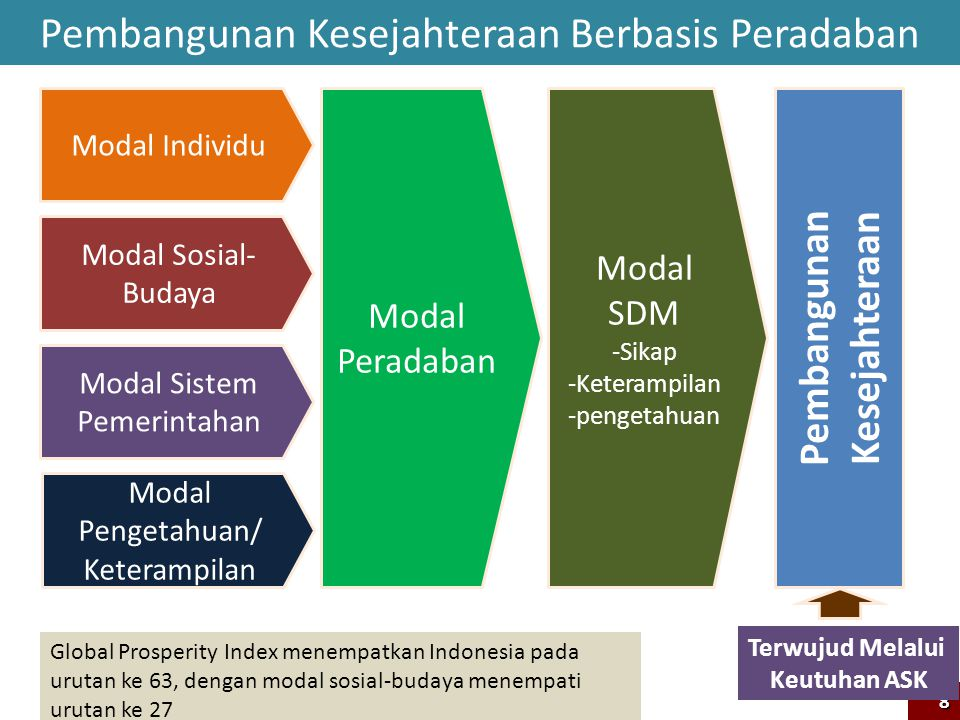 Pembangunan Kesejahteraan Berbasis Peradaban Modal Sosial- Budaya Modal Individu Modal Pengetahuan/ Keterampilan Modal Peradaban Modal SDM -Sikap -Ket