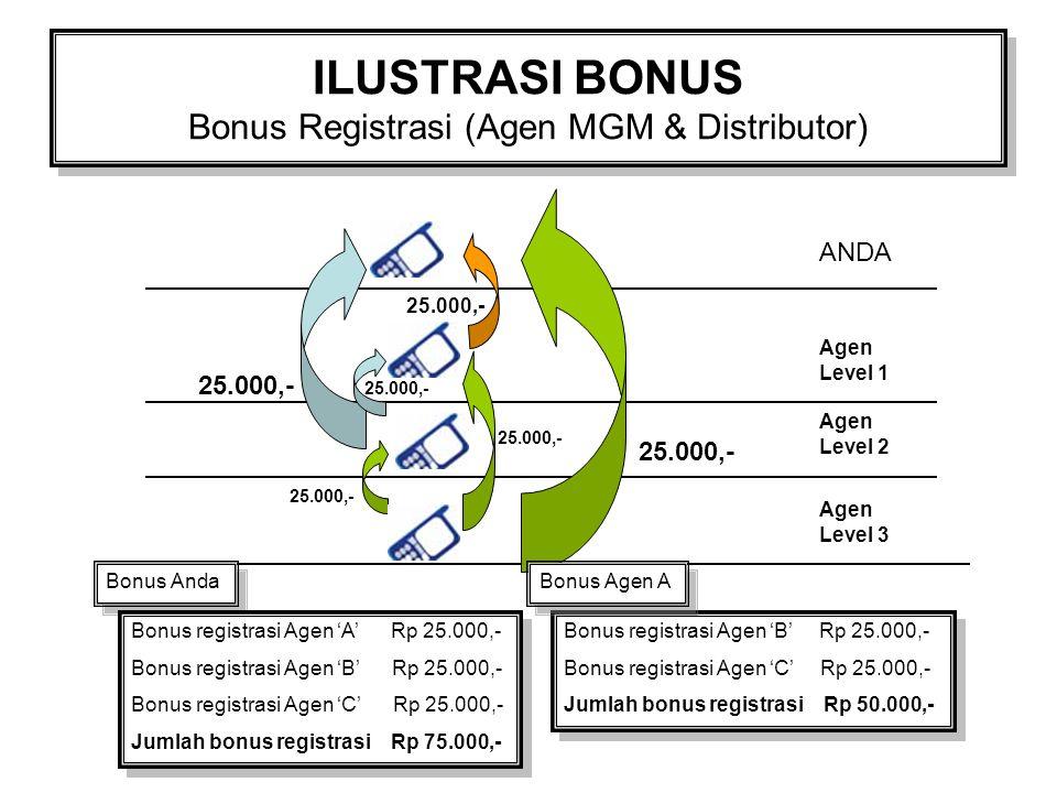 ILUSTRASI BONUS Bonus Registrasi (Agen MGM & Distributor) ANDA Agen Level 1 25.000,- Agen Level 2 Agen Level 3 Bonus Anda Bonus registrasi Agen 'A' Rp 25.000,- Bonus registrasi Agen 'B' Rp 25.000,- Bonus registrasi Agen 'C' Rp 25.000,- Jumlah bonus registrasi Rp 75.000,- Bonus registrasi Agen 'A' Rp 25.000,- Bonus registrasi Agen 'B' Rp 25.000,- Bonus registrasi Agen 'C' Rp 25.000,- Jumlah bonus registrasi Rp 75.000,- Bonus registrasi Agen 'B' Rp 25.000,- Bonus registrasi Agen 'C' Rp 25.000,- Jumlah bonus registrasi Rp 50.000,- Bonus registrasi Agen 'B' Rp 25.000,- Bonus registrasi Agen 'C' Rp 25.000,- Jumlah bonus registrasi Rp 50.000,- Bonus Agen A 25.000,-