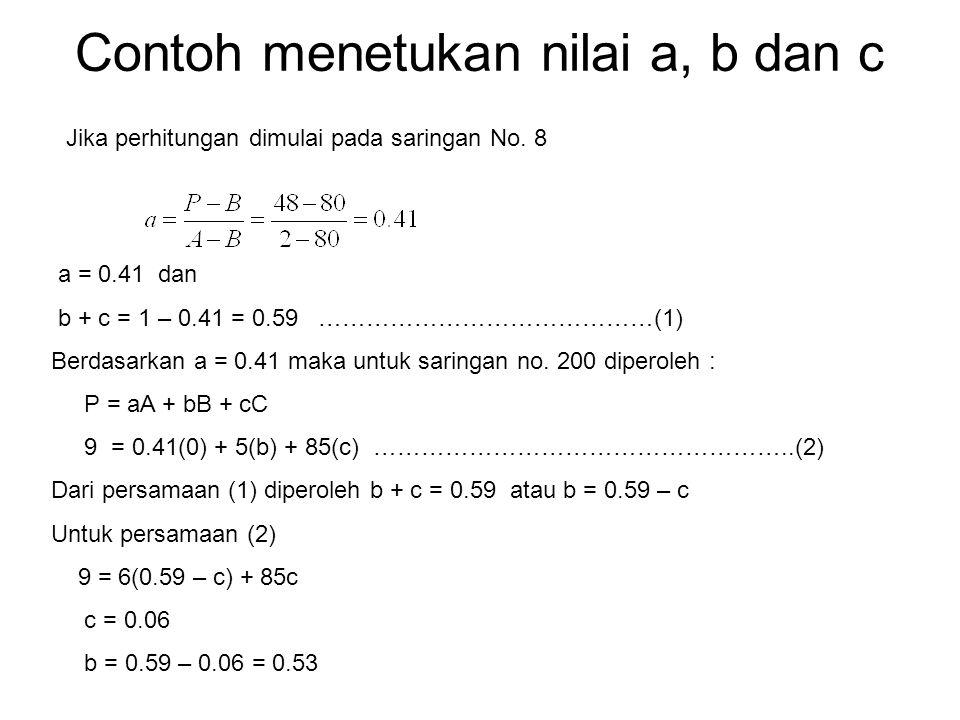 Contoh menetukan nilai a, b dan c Jika perhitungan dimulai pada saringan No. 8 a = 0.41 dan b + c = 1 – 0.41 = 0.59 ……………………………………(1) Berdasarkan a =
