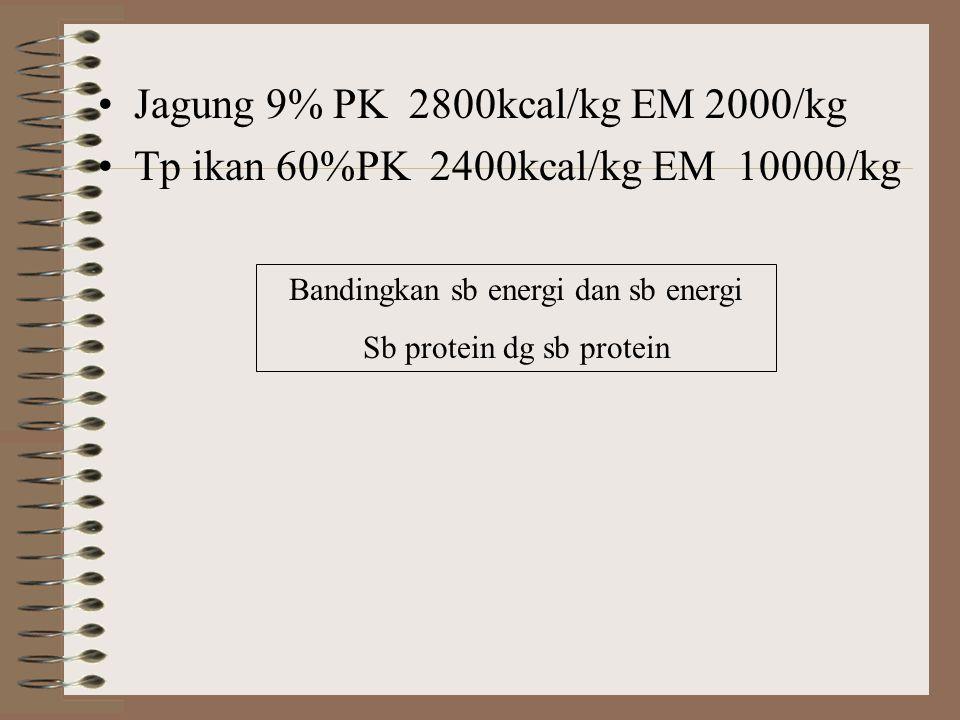 Jagung 9% PK 2800kcal/kg EM 2000/kg Tp ikan 60%PK 2400kcal/kg EM 10000/kg Bandingkan sb energi dan sb energi Sb protein dg sb protein