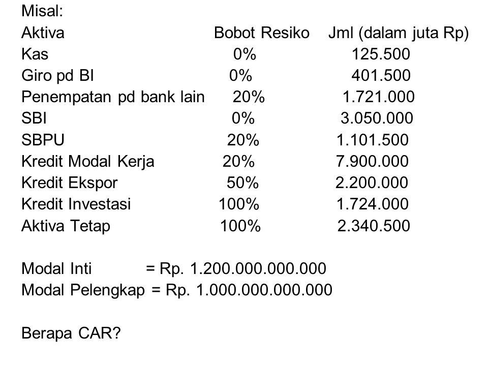 Misal: Aktiva Bobot Resiko Jml (dalam juta Rp) Kas 0% 125.500 Giro pd BI 0% 401.500 Penempatan pd bank lain 20% 1.721.000 SBI 0% 3.050.000 SBPU 20% 1.101.500 Kredit Modal Kerja 20% 7.900.000 Kredit Ekspor 50% 2.200.000 Kredit Investasi 100% 1.724.000 Aktiva Tetap 100% 2.340.500 Modal Inti = Rp.