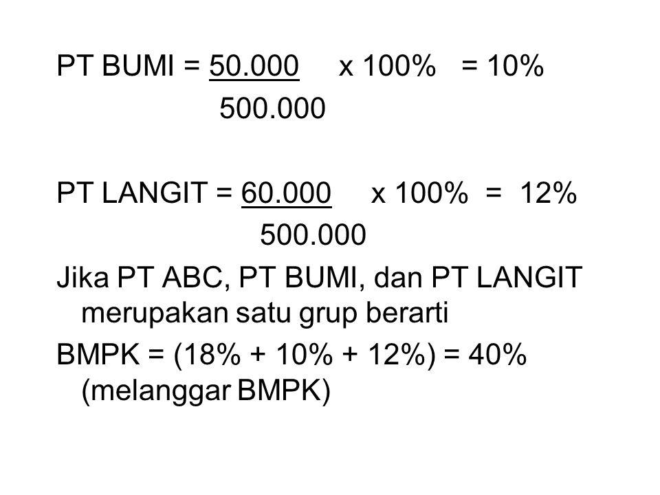 PT BUMI = 50.000 x 100% = 10% 500.000 PT LANGIT = 60.000 x 100% = 12% 500.000 Jika PT ABC, PT BUMI, dan PT LANGIT merupakan satu grup berarti BMPK = (18% + 10% + 12%) = 40% (melanggar BMPK)
