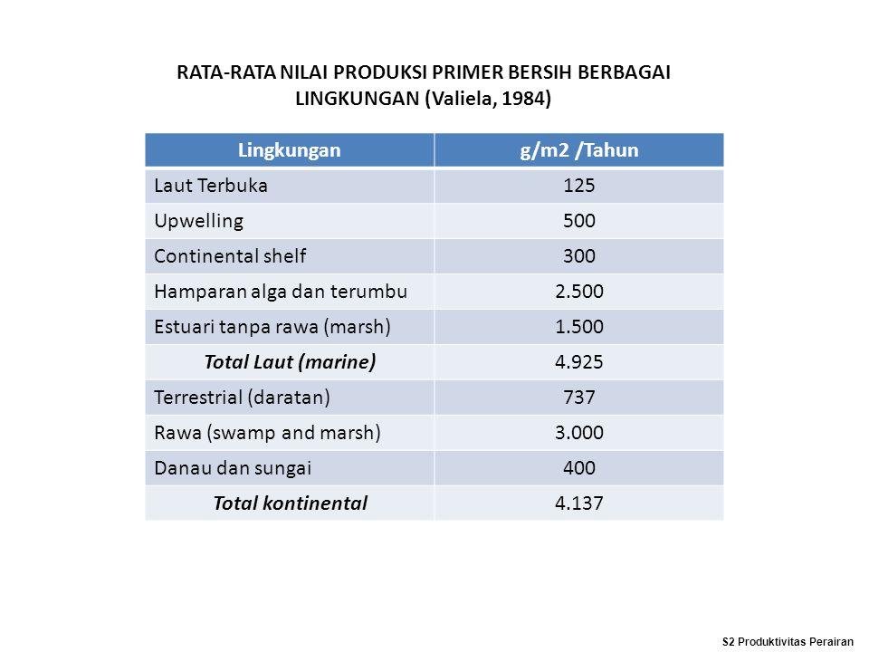 RATA-RATA NILAI PRODUKSI PRIMER BERSIH BERBAGAI LINGKUNGAN (Valiela, 1984) Lingkungang/m2 /Tahun Laut Terbuka125 Upwelling500 Continental shelf300 Ham