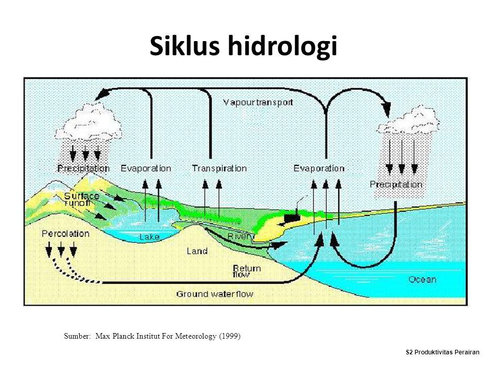 Siklus hidrologi Sumber: Max Planck Institut For Meteorology (1999) S2 Produktivitas Perairan