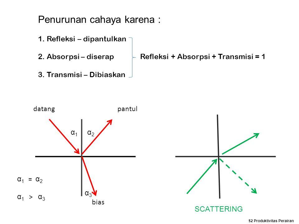 Penurunan cahaya karena : 1. Refleksi – dipantulkan 2. Absorpsi – diserap Refleksi + Absorpsi + Transmisi = 1 3. Transmisi – Dibiaskan datangpantul bi