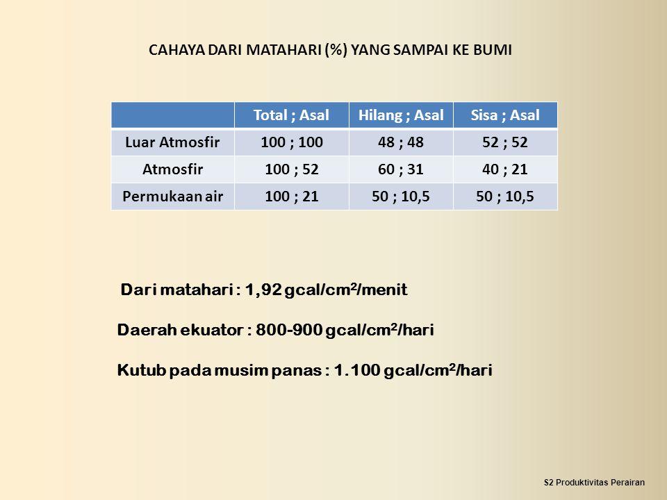 CAHAYA DARI MATAHARI (%) YANG SAMPAI KE BUMI Total ; AsalHilang ; AsalSisa ; Asal Luar Atmosfir100 ; 10048 ; 4852 ; 52 Atmosfir100 ; 5260 ; 3140 ; 21