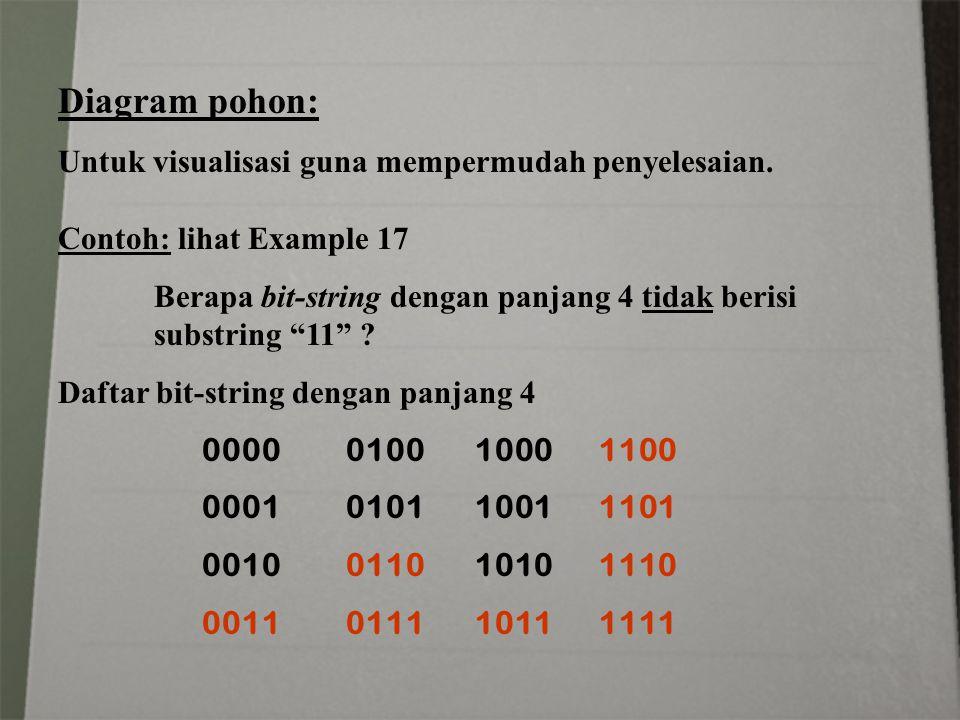 "Diagram pohon: Untuk visualisasi guna mempermudah penyelesaian. Contoh: lihat Example 17 Berapa bit-string dengan panjang 4 tidak berisi substring ""11"