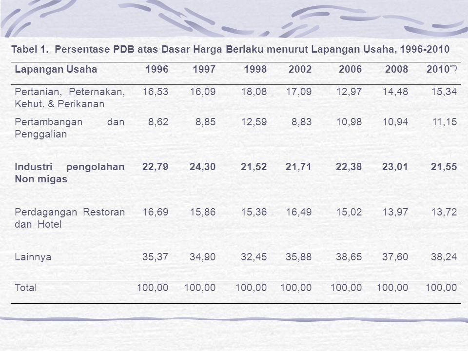 Lapangan Usaha2004200520062007 (Agustus) 2008 (Agustus) 2009 (Agustus) Pertanian40.608.01941.814.19740.136.24241.206.47441.331.70641.611.840 (43,33 )(44,04 )(42,05 )(41,24 )(40,30)(39,68) Pertambangan &732.768808.842923.591994.6141.070.5401.155.233 Penggalian(0,78)(0,85)(0,97)(1,00)(1,04)(1,10) Industri Pengolahan 11.495.88711.652.40611.890.17012.368.72912.549.37612.839.800 (12,27) (12,46)(12,38)(12,24) Perdagangan, Restoran dan Hotel 19.119.156 (20,40) 18.896.902 (19,90) 19.215.660 (20,13) 20.554.650 (20,57) 21.221.744 (20,69) 21.947.823 (20,93) Lainnya21.766.20621.775.77123.291.27224.805.75026.379.38427.315.967 (23,22)(22,93)(24,40)(24,82)(25,72)(26,05) Total 93.722.036 (100) 94.948.118 (100) 95.456.935 (100) 99.930.217 (100) 102.552.750 (100) 104.870.663 (100) Angka dalam ( ) menunjukkan persentase terhadap penduduk yg bekerja.