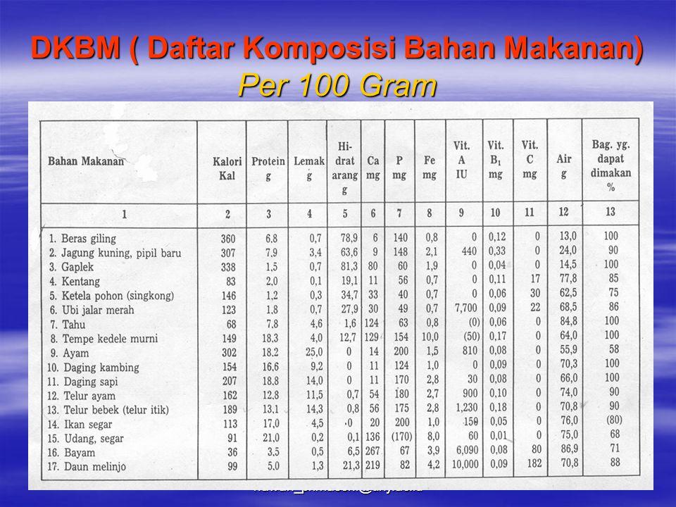 DKBM ( Daftar Komposisi Bahan Makanan) Per 100 Gram