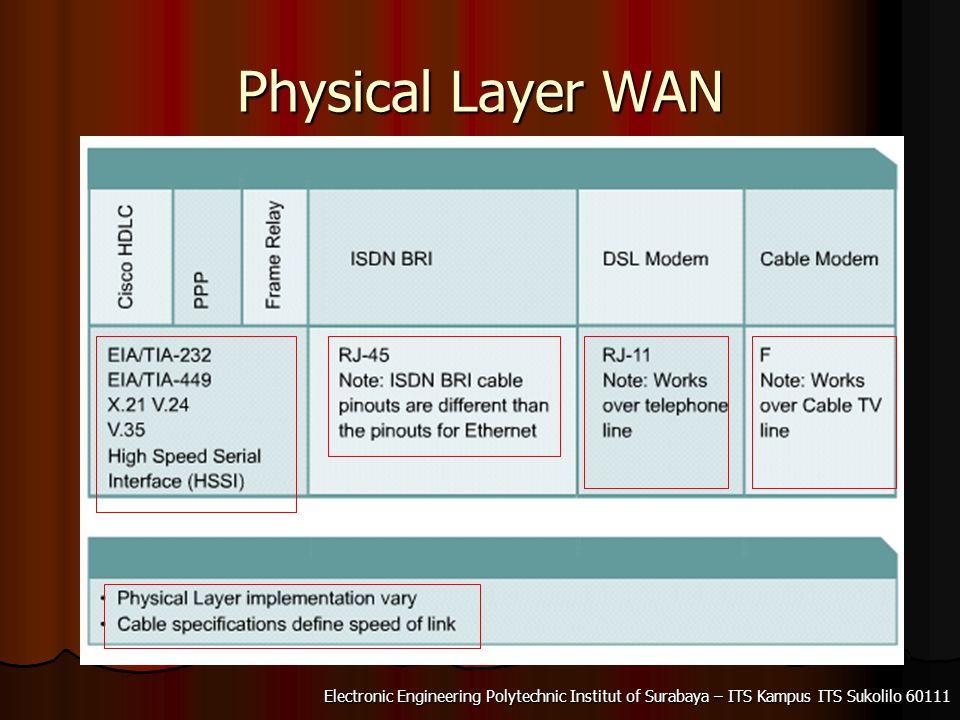Physical Layer WAN
