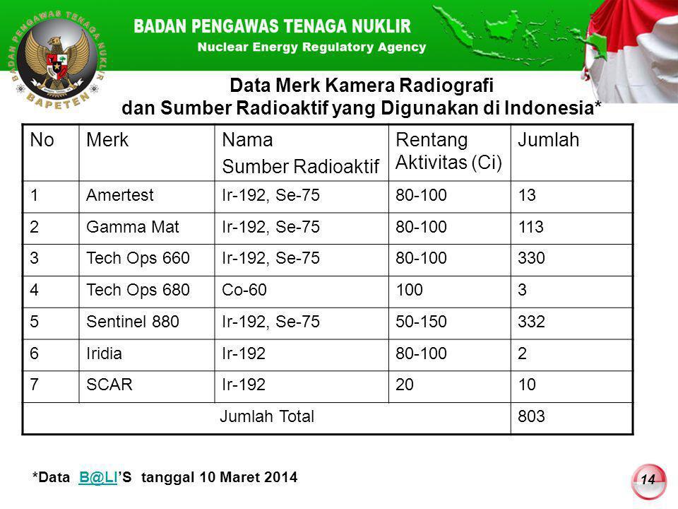 14 Data Merk Kamera Radiografi dan Sumber Radioaktif yang Digunakan di Indonesia* NoMerkNama Sumber Radioaktif Rentang Aktivitas (Ci) Jumlah 1Amertest