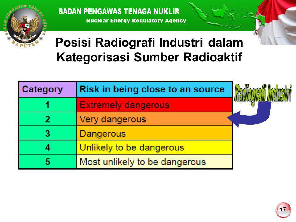 17 Posisi Radiografi Industri dalam Kategorisasi Sumber Radioaktif