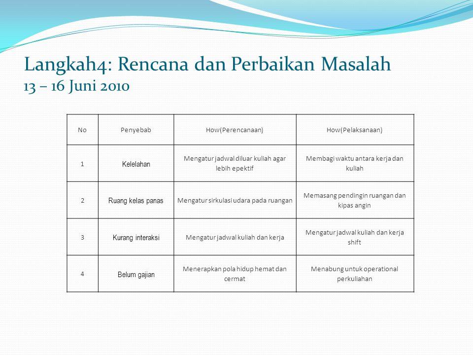 Langkah4: Rencana dan Perbaikan Masalah 13 – 16 Juni 2010 NoPenyebabHow(Perencanaan)How(Pelaksanaan) 1 Kelelahan Mengatur jadwal diluar kuliah agar le