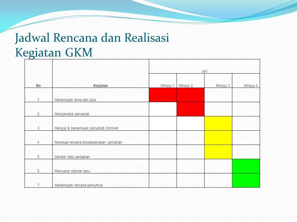 Jadwal Rencana dan Realisasi Kegiatan GKM NoKegiatan Juni Minggu 1Minggu 2Minggu 3Minggu 4 1Menentukan tema dan judul 2Menganalisa penyebab 3Menguji & menentukan penyebab dominan 4Membuat rencana &melaksanakan perbaikan 5Meneliti hasil perbaikan 6Menyusun standar baru 7Menentukan rencana berikutnya
