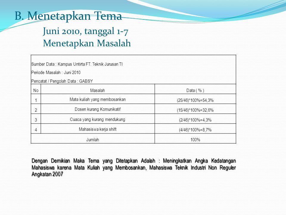 B. Menetapkan Tema Juni 2010, tanggal 1-7 Menetapkan Masalah Dengan Demikian Maka Tema yang Ditetapkan Adalah : Meningkatkan Angka Kedatangan Mahasisw