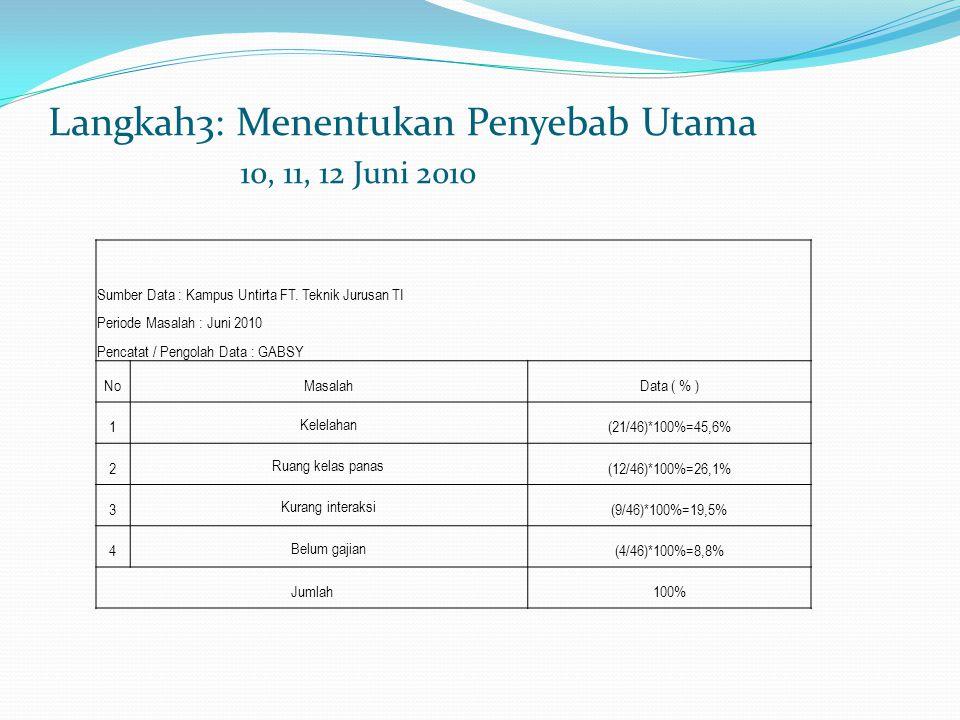 Langkah3: Menentukan Penyebab Utama 10, 11, 12 Juni 2010 Sumber Data : Kampus Untirta FT.