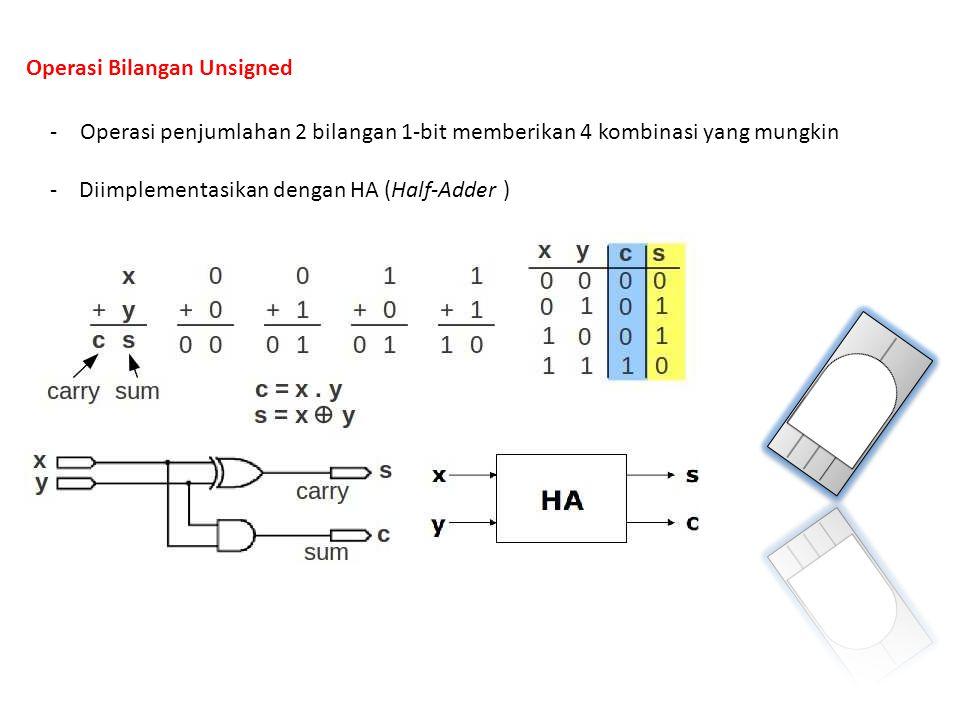 Ripple Carry Adder (RCA) -Operasi penjumlahan dimulai dari pasangan digit paling kanan (LSB) sampai ke paling kiri (MSB) -Jika sebuah carry dihasilkan dalam suatu posisi bit i, maka carry tersebut ditambahkan ke operasi penjumlahan di digit dengan posisi i+1 -Operasi ini dapat diwujudkan dengan sebuah rantai full-adder (FA) yang dihubungkan seri Konfigurasi ini disebut sebagai penjumlah ripple-carry Sinyal carry 'ripple' dari FA satu ke FA berikutnya