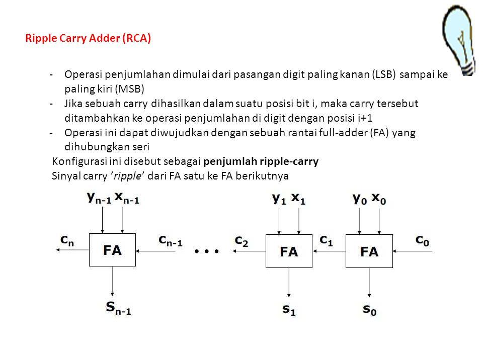 Ripple Carry Adder (RCA) -Operasi penjumlahan dimulai dari pasangan digit paling kanan (LSB) sampai ke paling kiri (MSB) -Jika sebuah carry dihasilkan