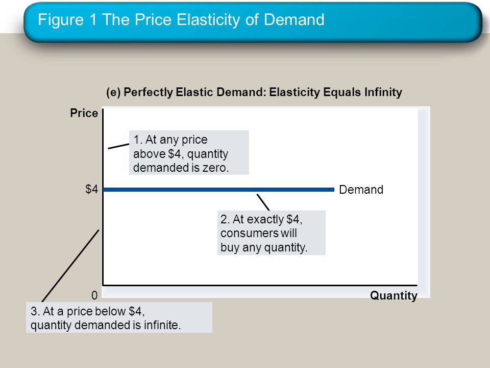 Figure 1 The Price Elasticity of Demand (e) Perfectly Elastic Demand: Elasticity Equals Infinity Quantity 0 Price $4 Demand 2.