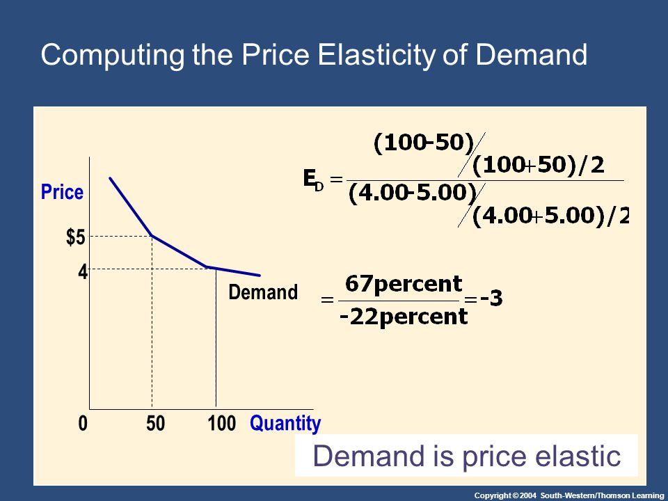 Copyright © 2004 South-Western/Thomson Learning Computing the Price Elasticity of Demand Demand is price elastic $5 4 Demand Quantity 100050 Price