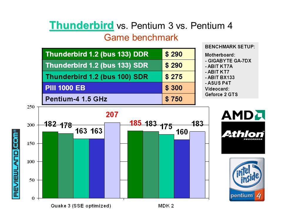 Thunderbird Thunderbird vs. Pentium 3 vs.
