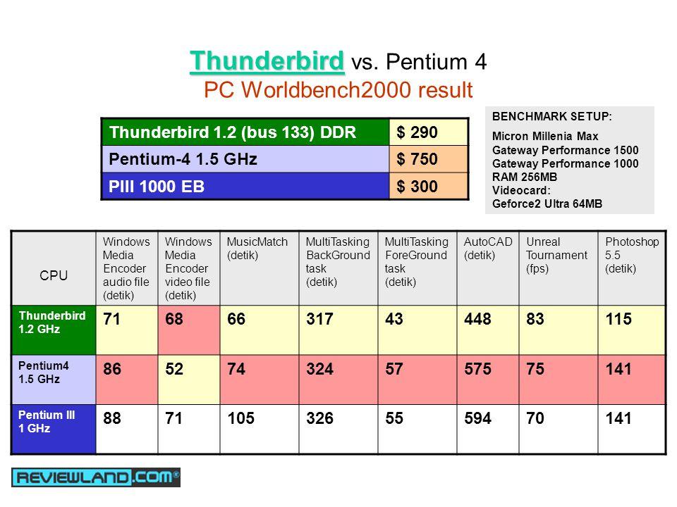Thunderbird Thunderbird vs.