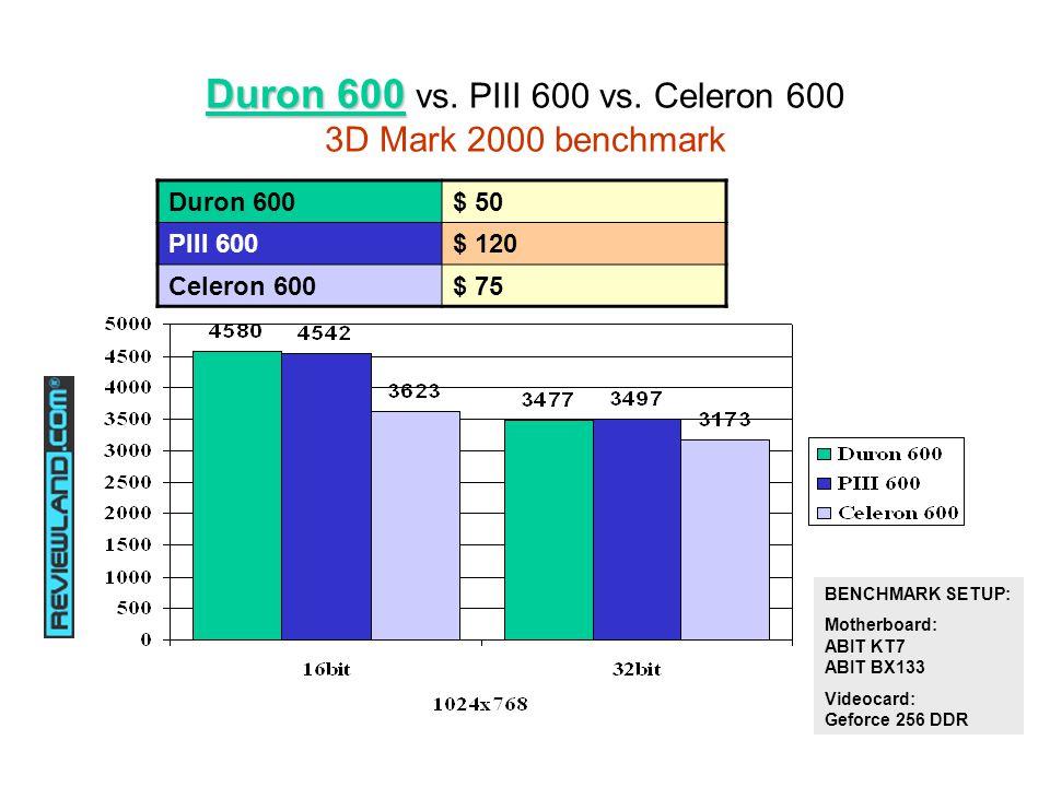 Duron 600 Duron 600 vs. PIII 600 vs.