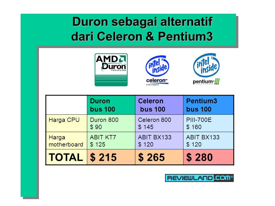 Duron sebagai alternatif dari Celeron & Pentium3 Duron bus 100 Celeron bus 100 Pentium3 bus 100 Harga CPUDuron 800 $ 90 Celeron 800 $ 145 PIII-700E $ 160 Harga motherboard ABIT KT7 $ 125 ABIT BX133 $ 120 TOTAL$ 215$ 265$ 280