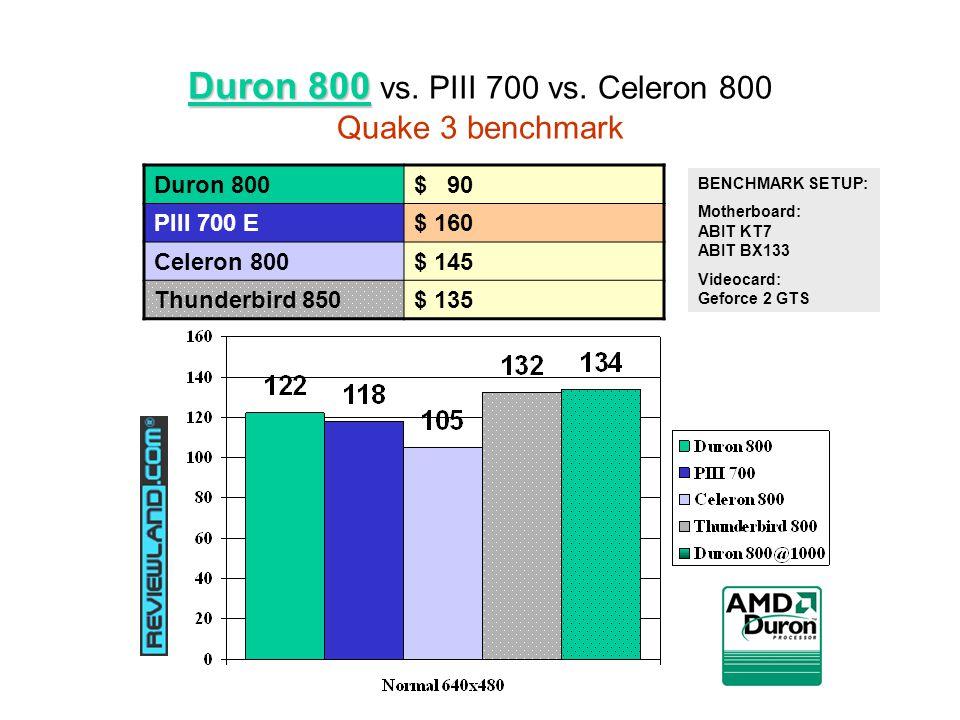 Duron 800 Duron 800 vs. PIII 700 vs.
