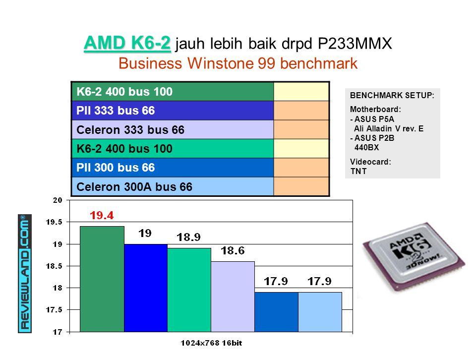 AMD K6-2 AMD K6-2 jauh lebih baik drpd P233MMX Business Winstone 99 benchmark K6-2 400 bus 100 PII 333 bus 66 Celeron 333 bus 66 K6-2 400 bus 100 PII 300 bus 66 Celeron 300A bus 66 BENCHMARK SETUP: Motherboard: - ASUS P5A Ali Alladin V rev.