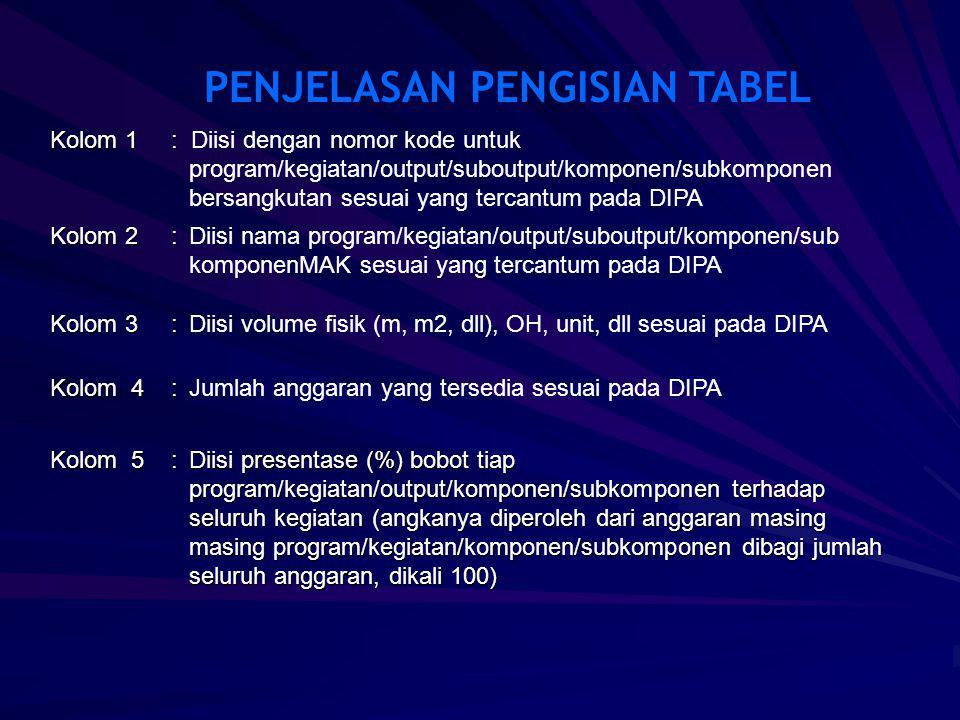Kolom 1: Kolom 1: Diisi dengan nomor kode untuk program/kegiatan/output/suboutput/komponen/subkomponen bersangkutan sesuai yang tercantum pada DIPA Kolom 2: Kolom 2:Diisi nama program/kegiatan/output/suboutput/komponen/sub komponenMAK sesuai yang tercantum pada DIPA PENJELASAN PENGISIAN TABEL Kolom 3: Kolom 3:Diisi volume fisik (m, m2, dll), OH, unit, dll sesuai pada DIPA Kolom 4 : Kolom 4 :Jumlah anggaran yang tersedia sesuai pada DIPA Kolom 5 :Diisi presentase (%) bobot tiap program/kegiatan/output/komponen/subkomponen terhadap seluruh kegiatan (angkanya diperoleh dari anggaran masing masing program/kegiatan/komponen/subkomponen dibagi jumlah seluruh anggaran, dikali 100)