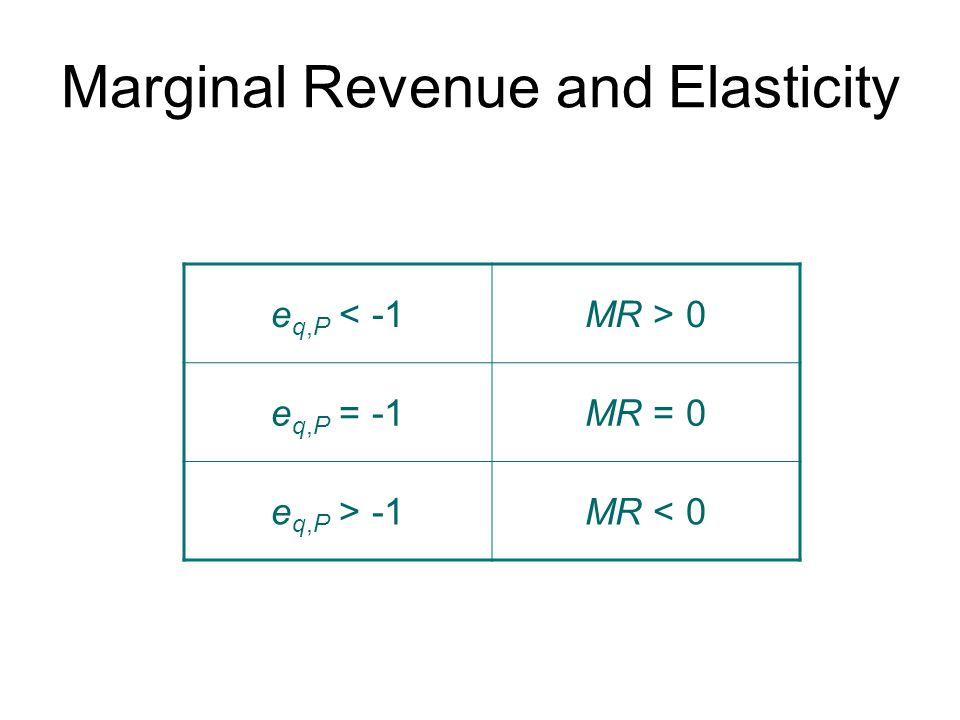 Marginal Revenue and Elasticity e q,P < -1MR > 0 e q,P = -1MR = 0 e q,P > -1MR < 0