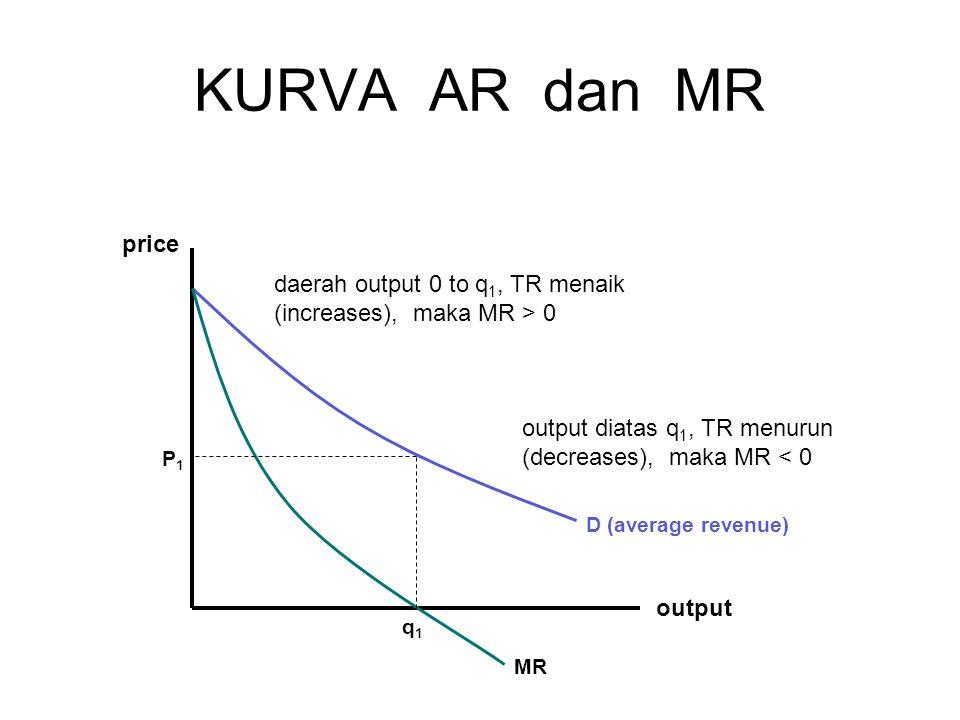 KURVA AR dan MR output price D (average revenue) MR q1q1 P1P1 daerah output 0 to q 1, TR menaik (increases), maka MR > 0 output diatas q 1, TR menurun (decreases), maka MR < 0