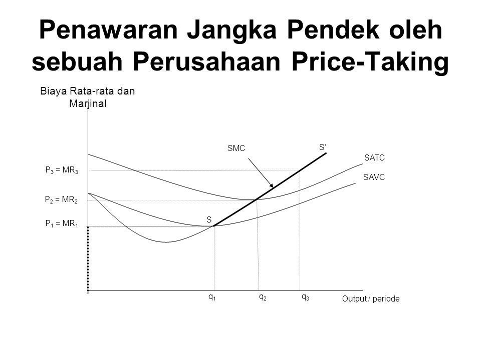 Penawaran Jangka Pendek oleh sebuah Perusahaan Price-Taking Biaya Rata-rata dan Marjinal SMC Output / periode SAVC SATC q1q1 q2q2 q3q3 P 1 = MR 1 P 2