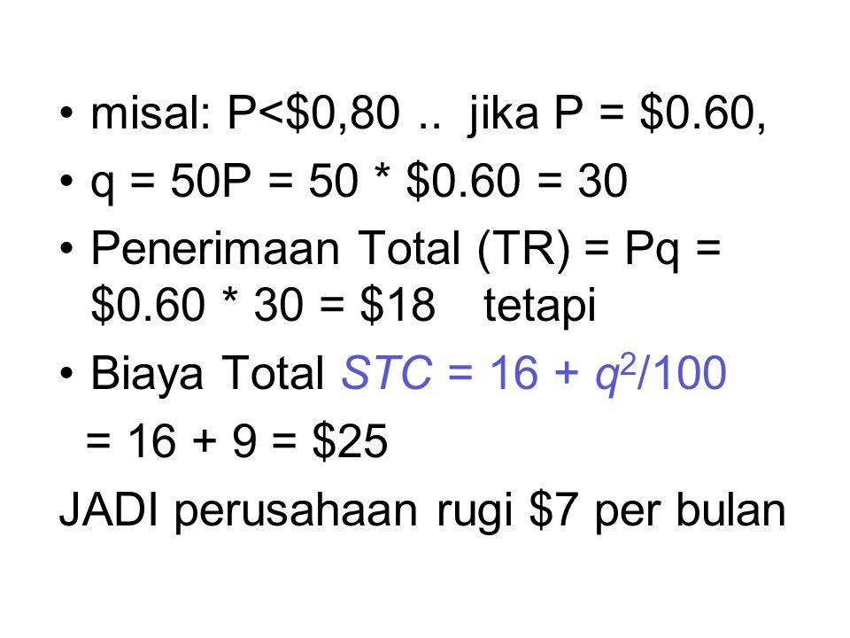 misal: P<$0,80.. jika P = $0.60, q = 50P = 50 * $0.60 = 30 Penerimaan Total (TR) = Pq = $0.60 * 30 = $18 tetapi Biaya Total STC = 16 + q 2 /100 = 16 +